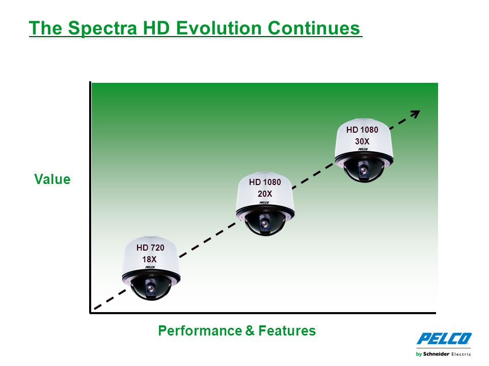 The Spectra HD Evolution Continues HD 720 18X HD 1080 30X HD 1080 20X Performance & Features Value