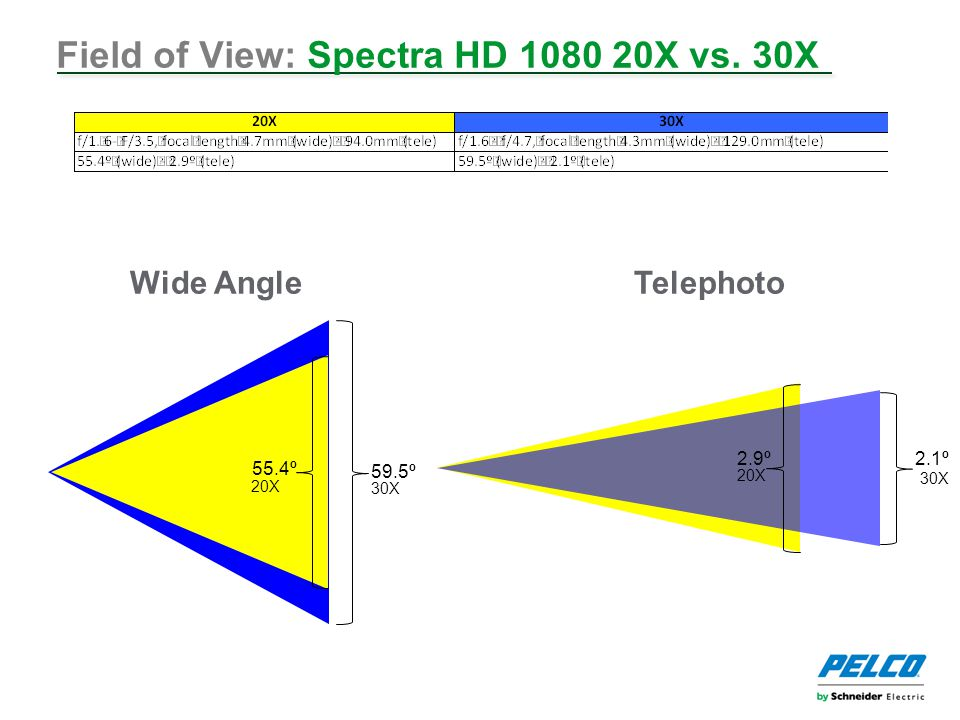 Field of View: Spectra HD 1080 20X vs.