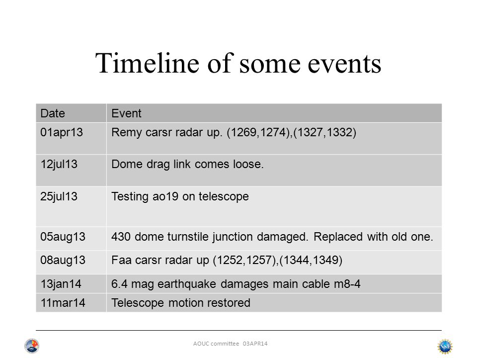 AOUC committee 03APR14 Dome drag link comes loose On 12jul13 one of the 4 drag links on the dome came loose.