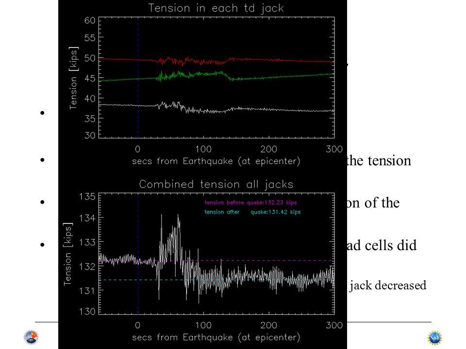 AOUC committee 03APR14 Gain and pointing error vs az,za Data from calibration runs jan13 thru mar14 Use selected frequencies: lbw,sbn,cb,cbhi,xband Gain, pointing errors vs za.