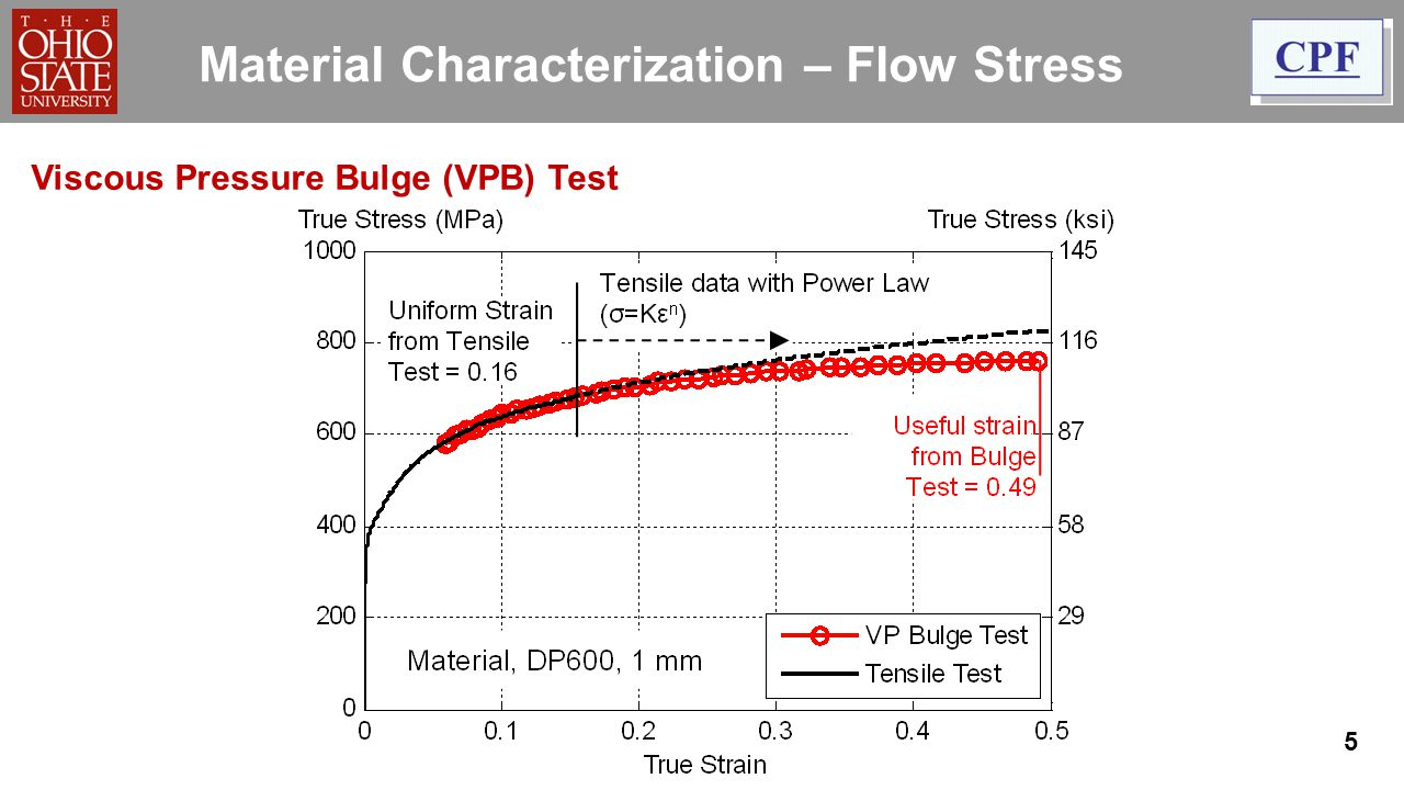 5 Material Characterization – Flow Stress Viscous Pressure Bulge (VPB) Test