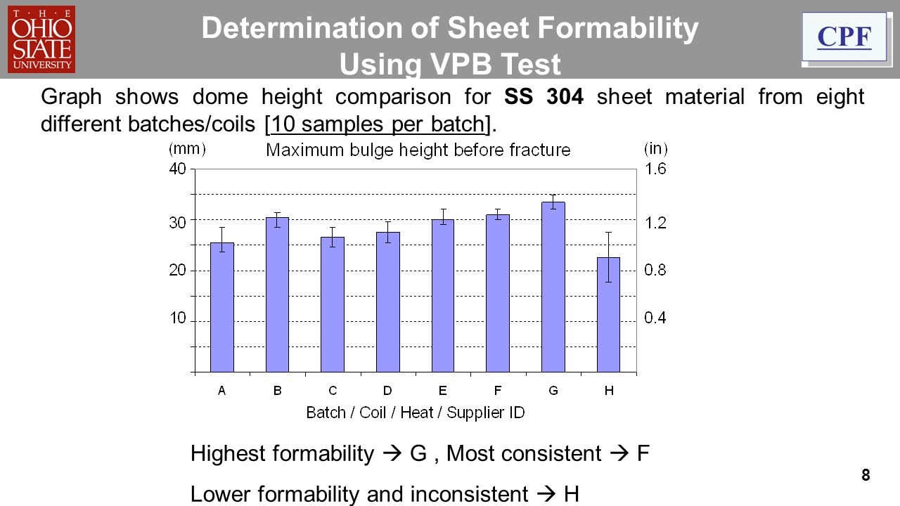 Determination of Sheet Formability Using VPB Test Highest formability  G, Most consistent  F Lower formability and inconsistent  H Graph shows dome height comparison for SS 304 sheet material from eight different batches/coils [10 samples per batch].