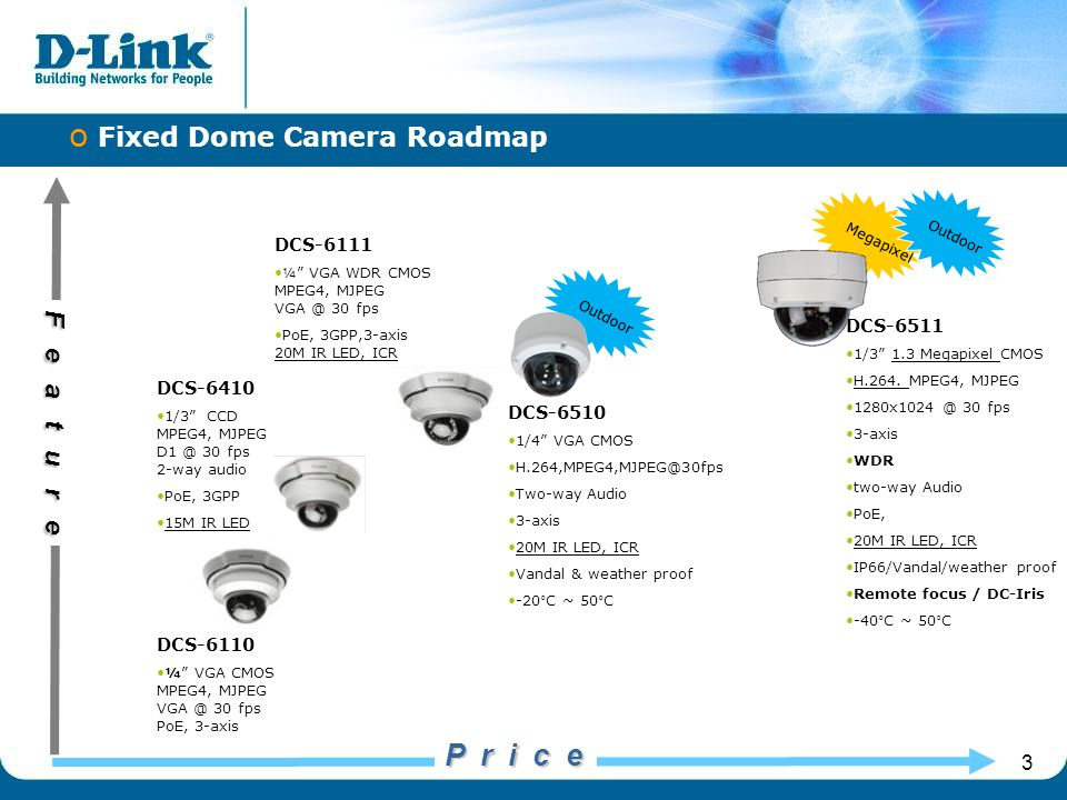 "3 Feature o Fixed Dome Camera Roadmap P r i c e Outdoor DCS-6110 ¼"" VGA CMOS MPEG4, MJPEG VGA @ 30 fps PoE, 3-axis DCS-6410 1/3"" CCD MPEG4, MJPEG D1 @"