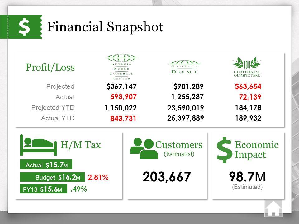 Financial Snapshot 593,907 843,731 1,255,237 25,397,889 72,139 189,932 Customers (Estimated) Economic Actual Actual YTD 203,66798.7 M H/M Tax Profit/L