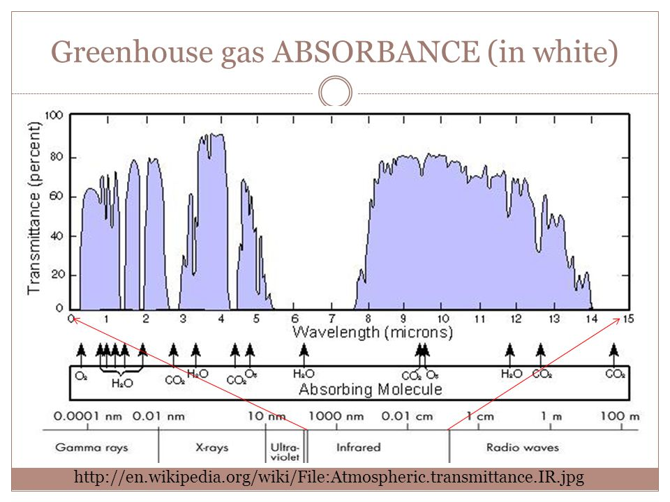 http://en.wikipedia.org/wiki/File:Atmospheric.transmittance.IR.jpg Greenhouse gas ABSORBANCE (in white)