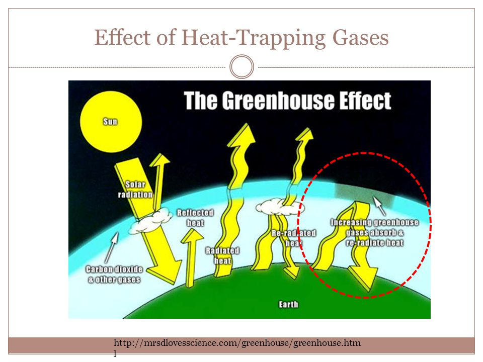 Effect of Heat-Trapping Gases http://mrsdlovesscience.com/greenhouse/greenhouse.htm l