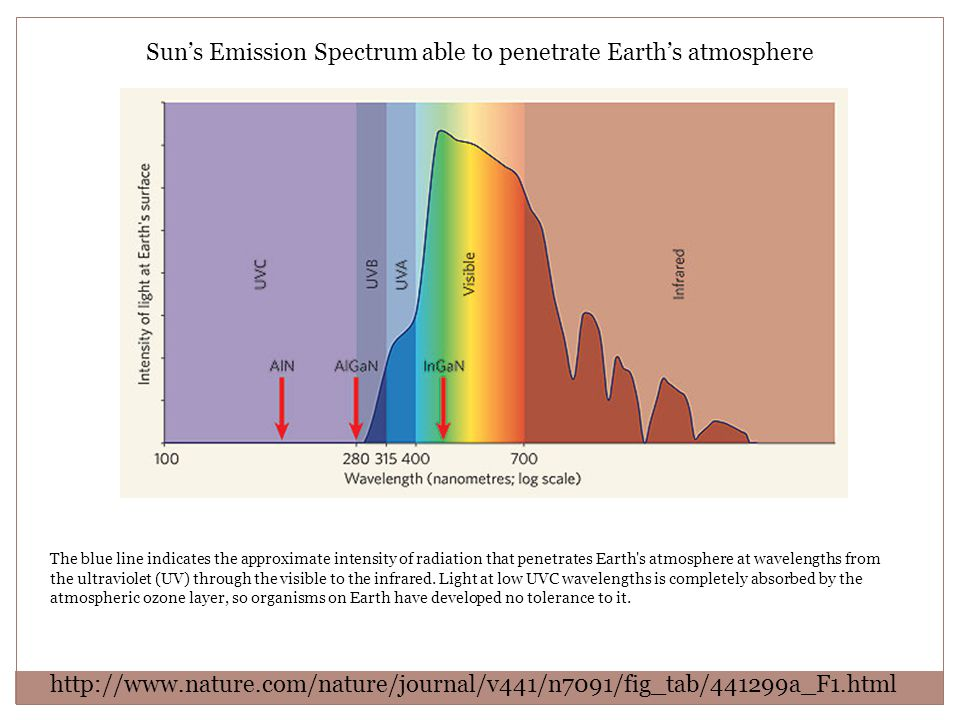 The blue line indicates the approximate intensity of radiation that penetrates Earth's atmosphere at wavelengths from the ultraviolet (UV) through the