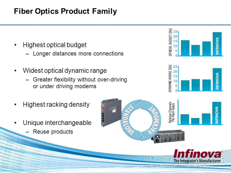 Fiber Optics Product Family Highest optical budget –Longer distances more connections Widest optical dynamic range –Greater flexibility without over-driving or under driving modems Highest racking density Unique interchangeable –Reuse products