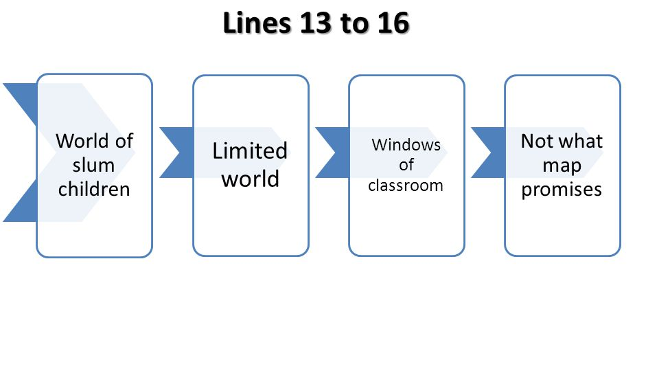 Lines 13 to 16 World of slum children Limited world Windows of classroom Not what map promises