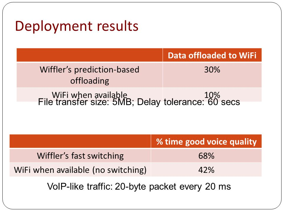 Deployment results Data offloaded to WiFi Wiffler's prediction-based offloading 30% WiFi when available10% % time good voice quality Wiffler's fast switching68% WiFi when available (no switching)42% File transfer size: 5MB; Delay tolerance: 60 secs VoIP-like traffic: 20-byte packet every 20 ms