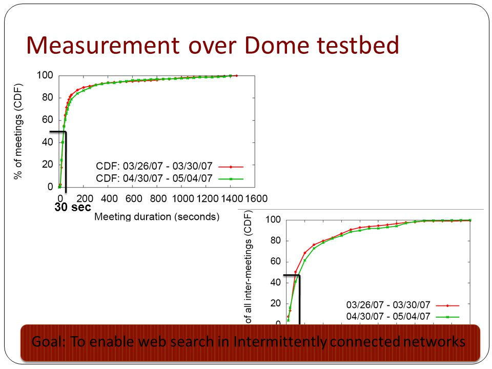 Measurement over Dome testbed 30 sec 8 mins Goal: To enable web search in Intermittently connected networks