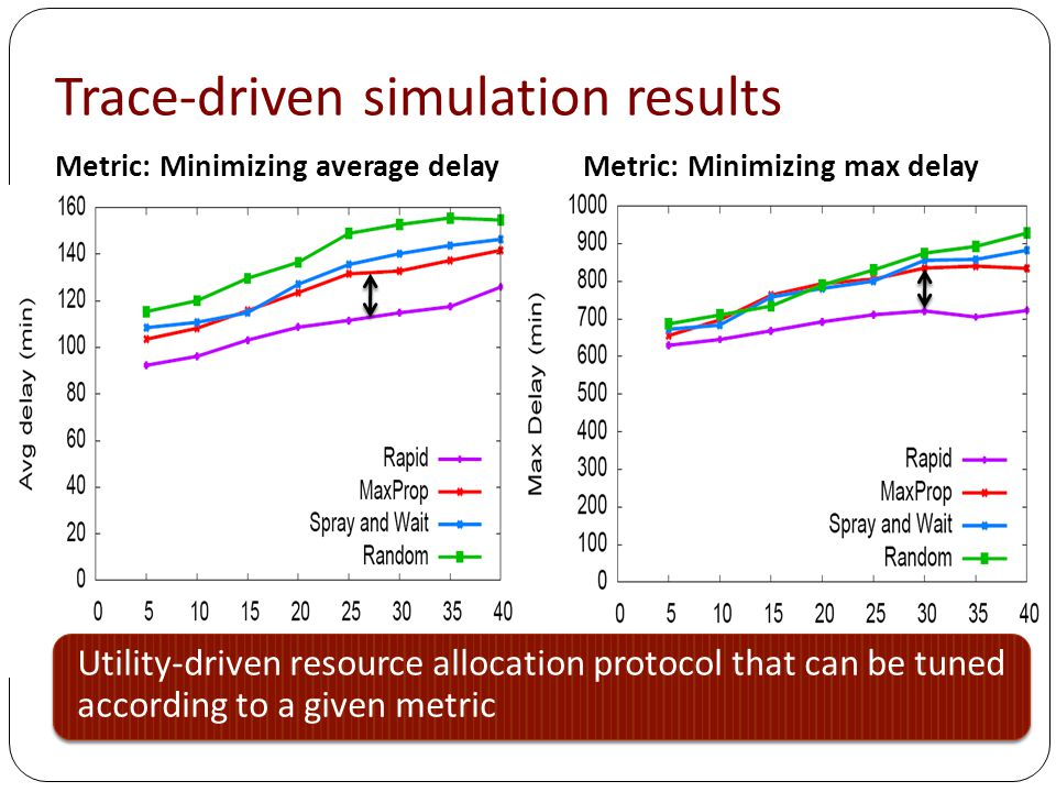 Trace-driven simulation results Utility-driven resource allocation protocol that can be tuned according to a given metric Metric: Minimizing average delayMetric: Minimizing max delay