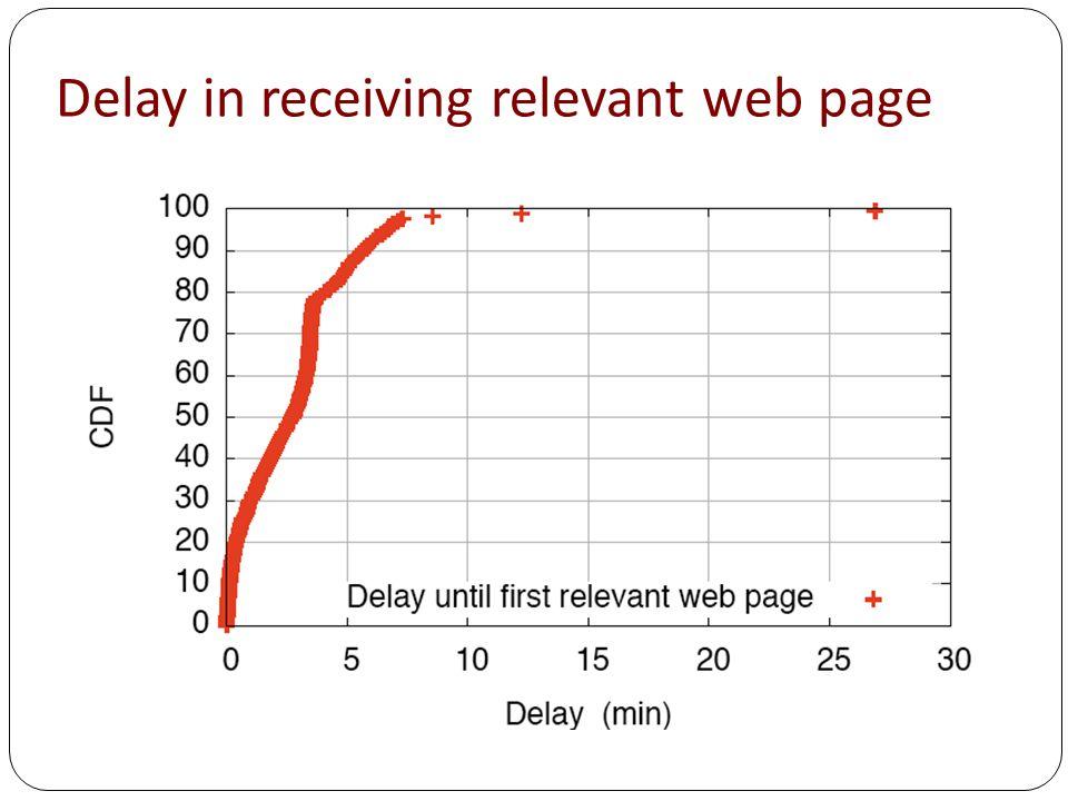 Delay in receiving relevant web page