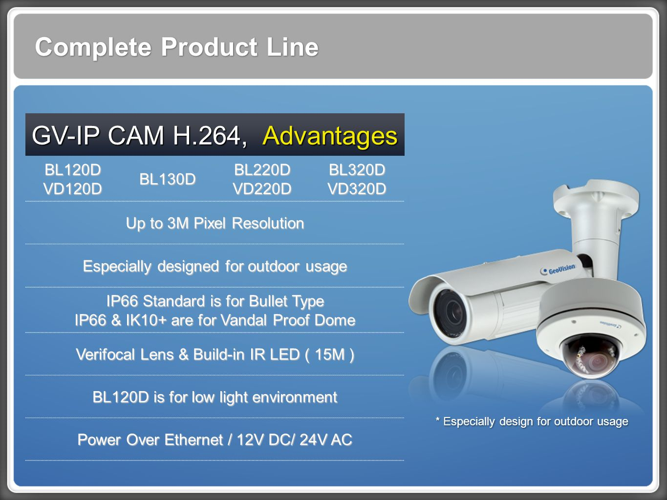 Complete Product Line GV-IP CAM H.264, Advantages BL120DVD120DBL130DBL220DVD220DBL320DVD320D Up to 3M Pixel Resolution Especially designed for outdoor usage IP66 Standard is for Bullet Type IP66 & IK10+ are for Vandal Proof Dome Verifocal Lens & Build-in IR LED ( 15M ) BL120D is for low light environment Power Over Ethernet / 12V DC/ 24V AC * Especially design for outdoor usage