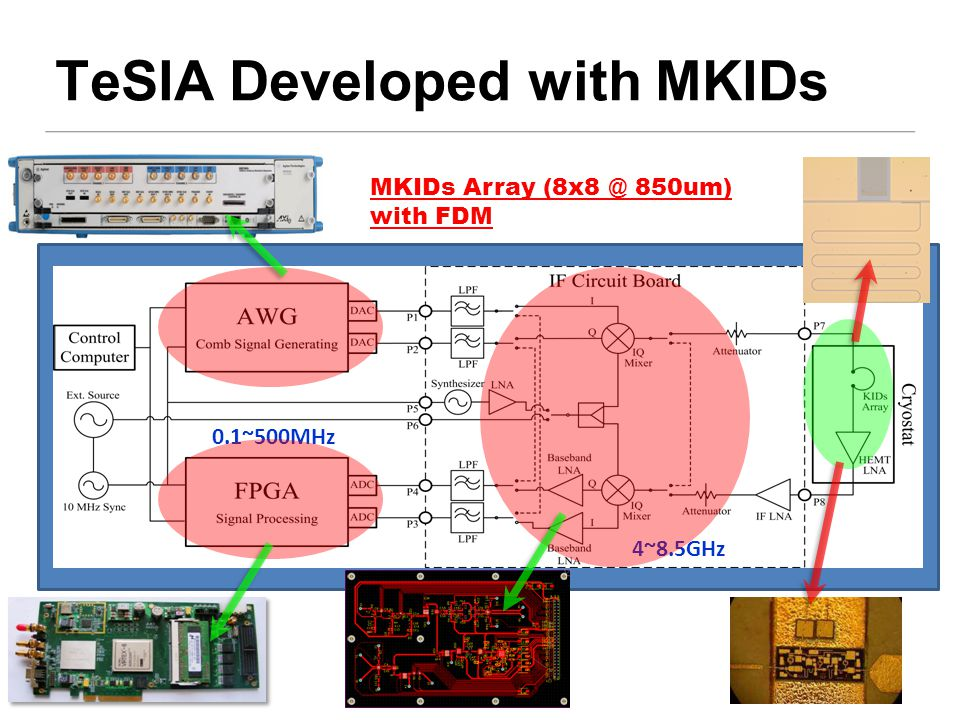 0.1~500MHz 4~8.5GHz MKIDs Array (8x8 @ 850um) with FDM TeSIA Developed with MKIDs