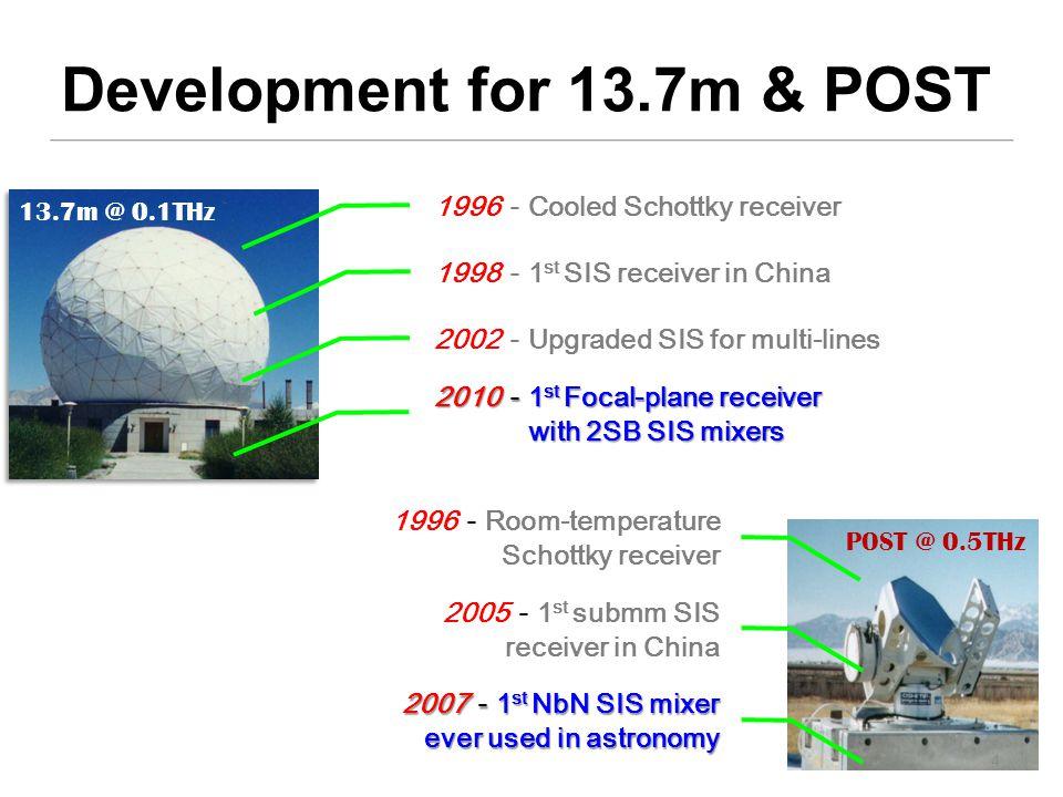 4K cryostat LO unit FFTS Digital bias Post IF unit Overall View of SSAR 波纹喇叭 LO 分配器 IF hybrid HEMT LNA HBT LNA Inside 4K Cryostat 2SB SIS Ji Yang, Wenlei Shan, Shengcai Shi, Qijun Yao, Yinxi Zuo, Shanhuai Chen, Aiqin Cao, Zhenhui Lin, The Superconducting Spectroscopic Array Receiver (SSAR) for Millimeter-wave Radio Astronomy, GSMM 2008, Nanjing, China, eds.