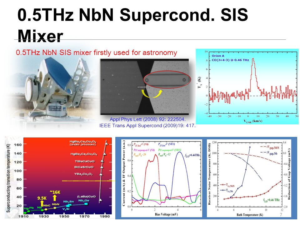 courtesy of ALMA Band 8Band 10 courtesy of SMA 2000-Development of submm SIS mixers, testing & observation on SMA 2003-Joint development of Band8 (385-500GHz) & Band10(787-950GHz) SIS mixers Collaboration on SMA & ALMA 8 credit: NRAO NGC 6302 碳原子气 体精细分部
