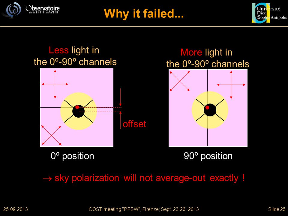 25-09-2013COST meeting PPSW , Firenze; Sept. 23-26, 2013Slide 25 Why it failed...