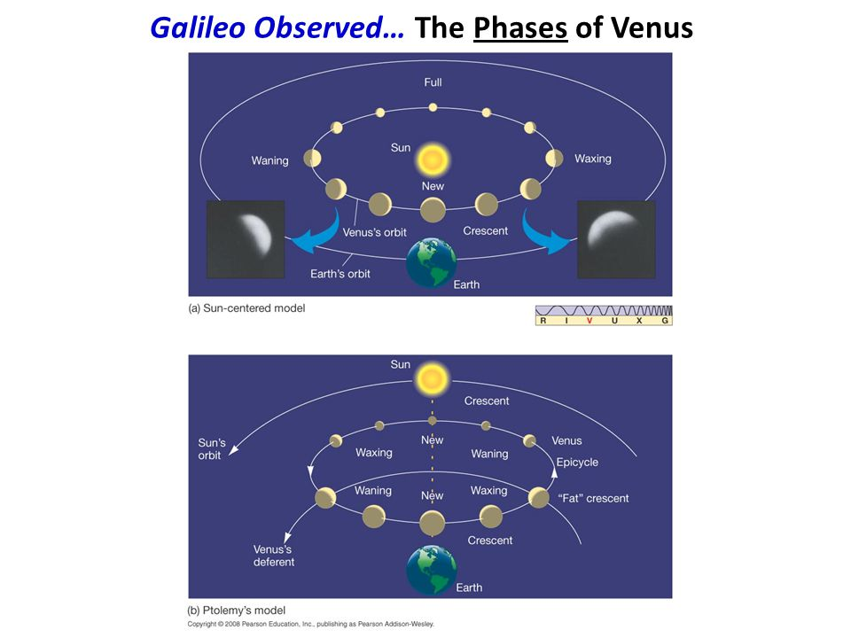 Galileo Observed… The Phases of Venus