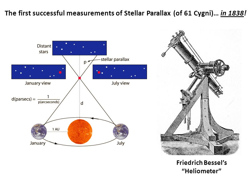 "The first successful measurements of Stellar Parallax (of 61 Cygni)… Friedrich Bessel's ""Heliometer"" in 1838!"