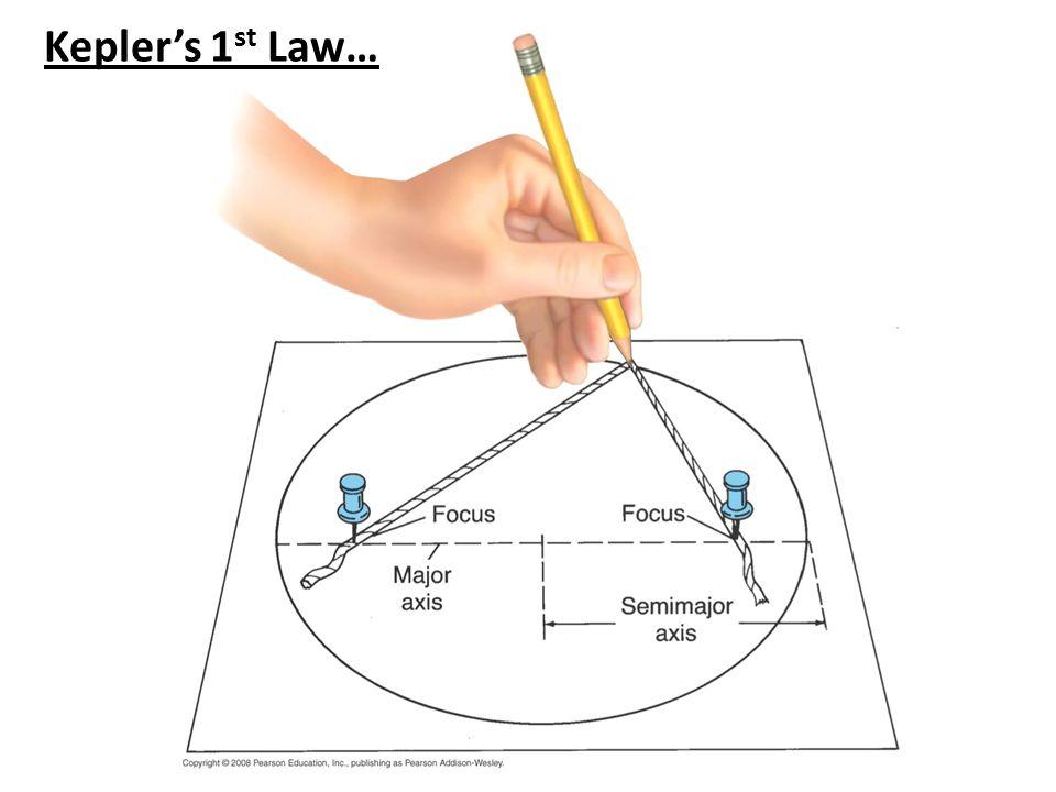 Kepler's 1 st Law…
