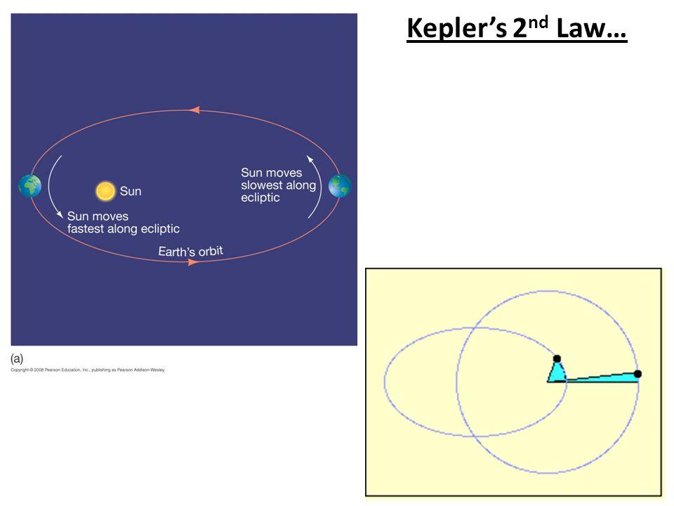 Kepler's 2 nd Law…