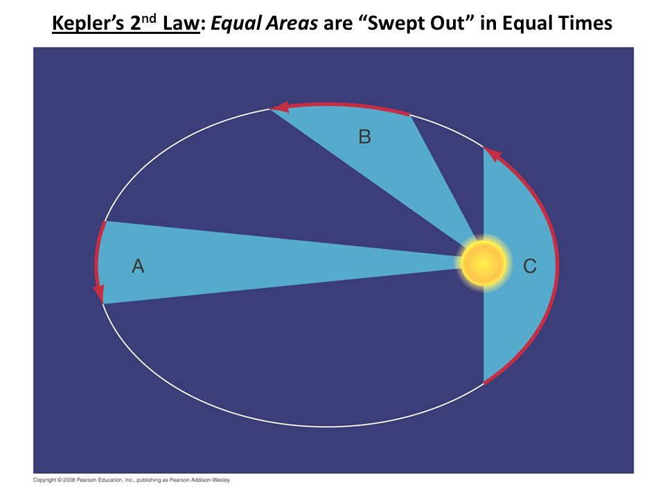 Kepler's 2 nd Law: Equal Areas are Swept Out in Equal Times