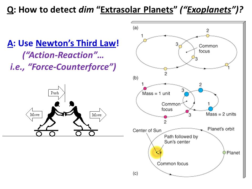 "Q: How to detect dim ""Extrasolar Planets"" (""Exoplanets"")? A: Use Newton's Third Law! (""Action-Reaction""… i.e., ""Force-Counterforce"")"