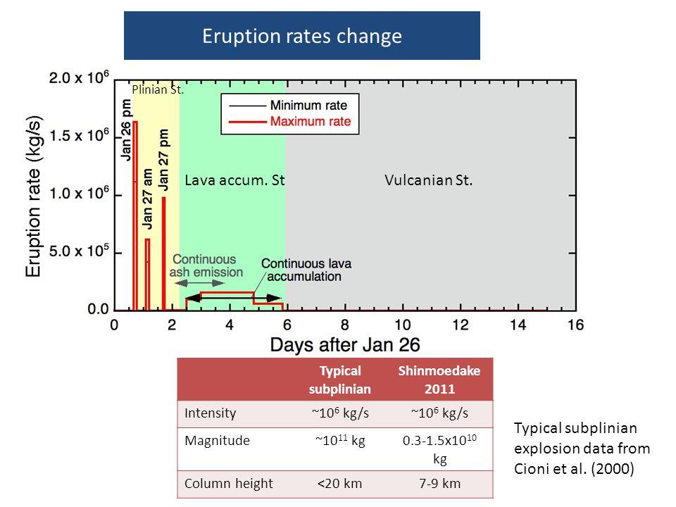 Typical subplinian Shinmoedake 2011 Intensity~10 6 kg/s Magnitude~10 11 kg0.3-1.5x10 10 kg Column height<20 km7-9 km Eruption rates change Typical sub