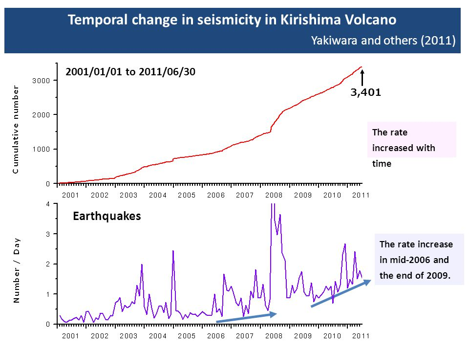 Temporal change in seismicity in Kirishima Volcano Yakiwara and others (2011) The rate increased with time 3,401 2001/01/01 to 2011/06/30 Earthquakes