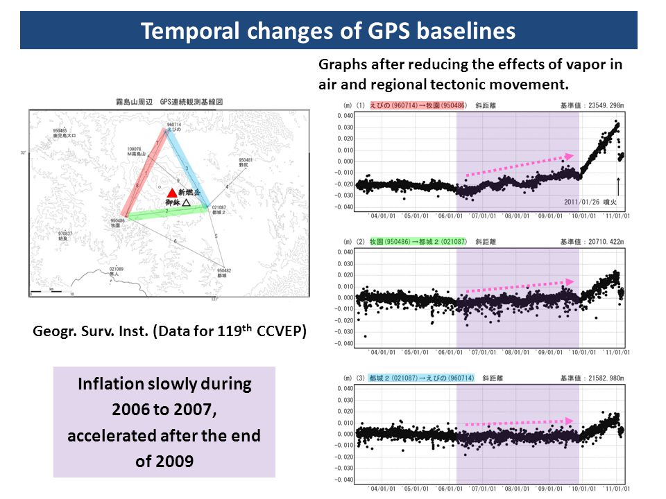 Inflation slowly during 2006 to 2007, accelerated after the end of 2009 Geogr. Surv. Inst. (Data for 119 th CCVEP) Temporal changes of GPS baselines G