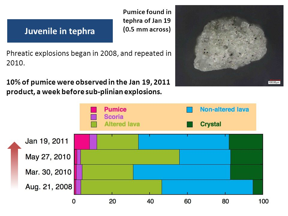 Pumice found in tephra of Jan 19 (0.5 mm across) Juvenile in tephra Phreatic explosions began in 2008, and repeated in 2010. 10% of pumice were observ