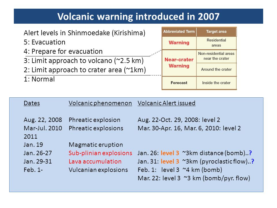 Alert levels in Shinmoedake (Kirishima) 5: Evacuation 4: Prepare for evacuation 3: Limit approach to volcano (~2.5 km) 2: Limit approach to crater are