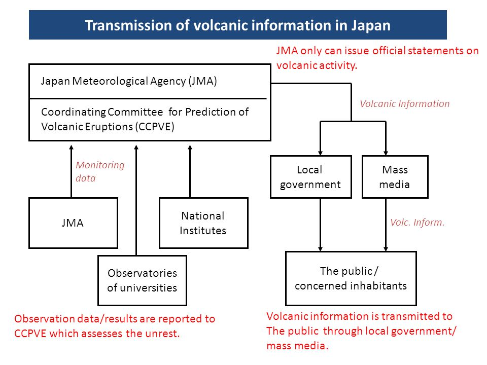 Japan Meteorological Agency (JMA) Coordinating Committee for Prediction of Volcanic Eruptions (CCPVE) JMA Observatories of universities National Insti