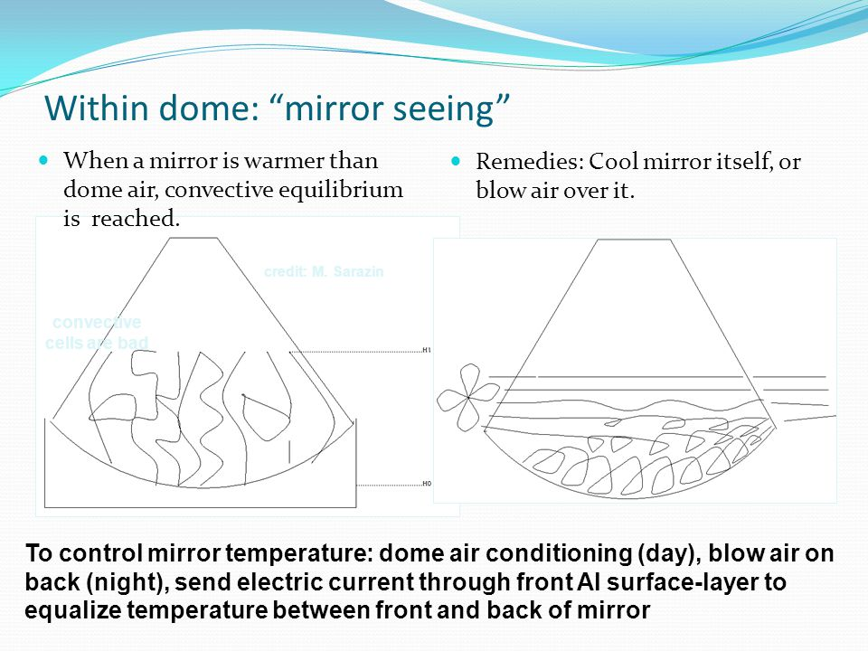 "Within dome: ""mirror seeing"" When a mirror is warmer than dome air, convective equilibrium is reached. Remedies: Cool mirror itself, or blow air over"