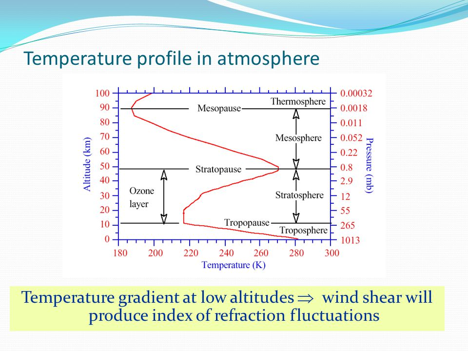 Temperature profile in atmosphere Temperature gradient at low altitudes  wind shear will produce index of refraction fluctuations