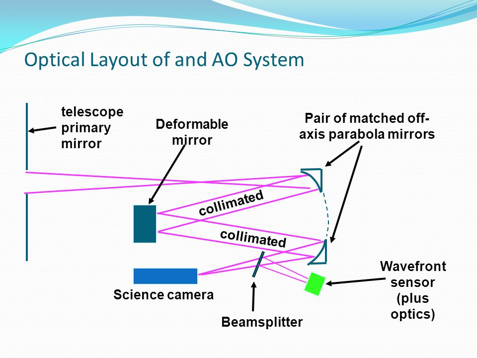 Optical Layout of and AO System telescope primary mirror Science camera Pair of matched off- axis parabola mirrors Wavefront sensor (plus optics) Beam