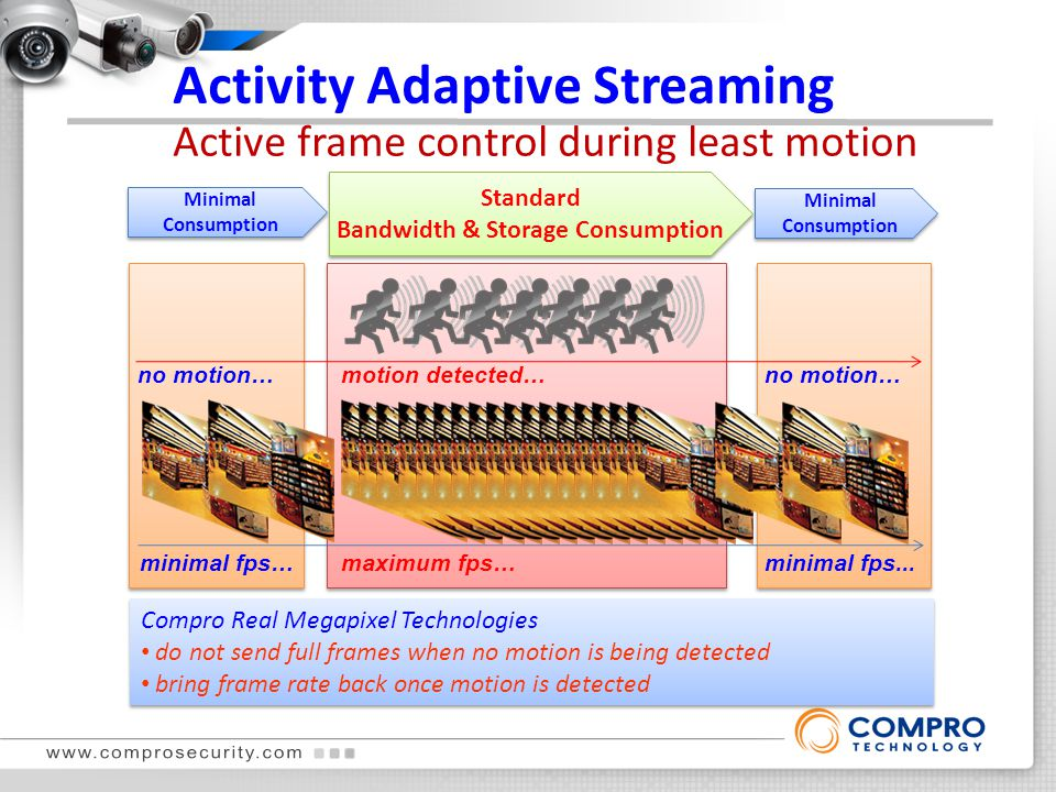 Activity Adaptive Streaming Active frame control during least motion Compro Real Megapixel Technologies do not send full frames when no motion is bein