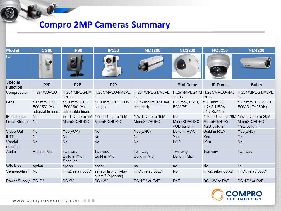 Compro 2MP Cameras Summary