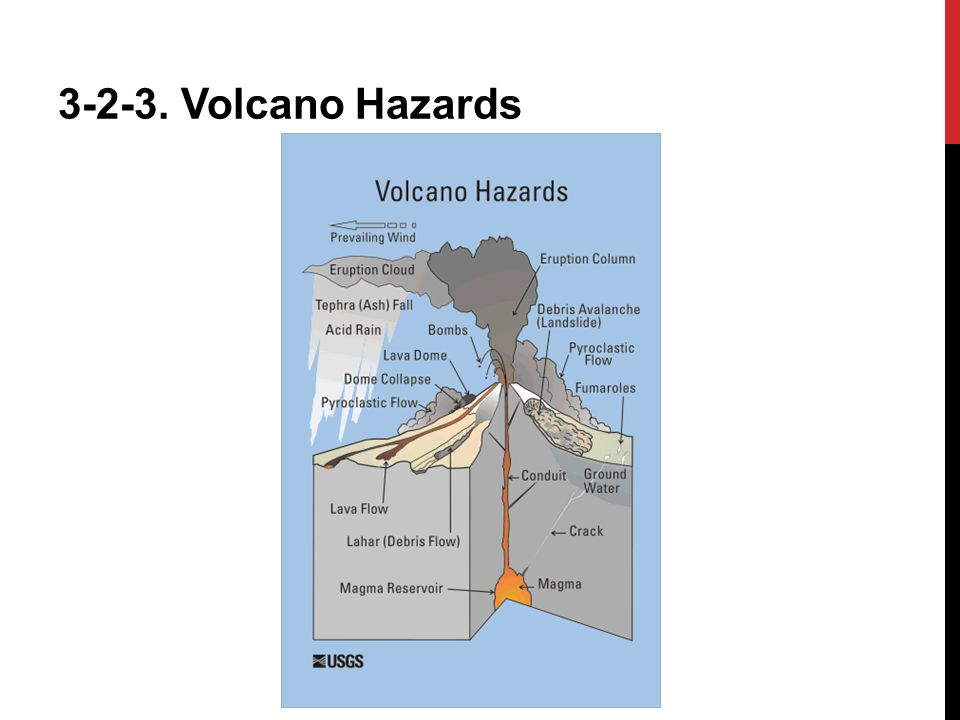 3-2-3. Volcano Hazards