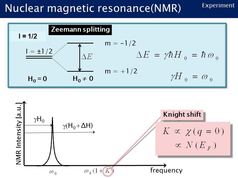 Experiment I = ±1/2 H0=0H0=0H 0 ≠ 0 m = +1/2 m = -1/2 Zeemann splitting I = 1/2 NMR Intensity [a.u.]  H 0 +ΔH) H0H0 frequency Knight shift Nuclear magnetic resonance(NMR)