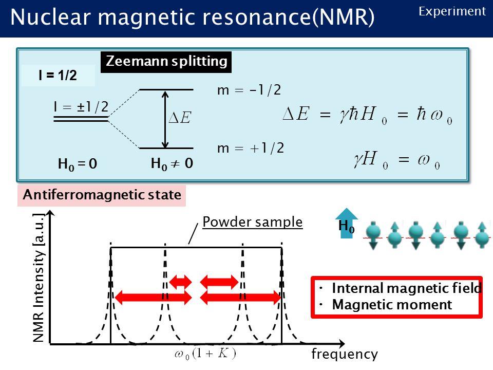 Experiment I = ±1/2 H0=0H0=0H 0 ≠ 0 m = +1/2 m = -1/2 Zeemann splitting I = 1/2 NMR Intensity [a.u.] frequency Antiferromagnetic state H0H0 ・ Internal magnetic field ・ Magnetic moment Powder sample Nuclear magnetic resonance(NMR)