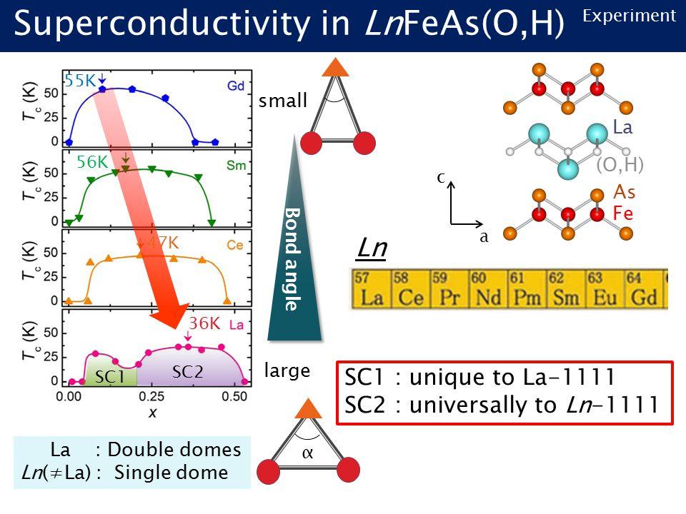 Superconductivity in LnFeAs(O,H) SC1 SC2 large small Bond angle 36K 47K 56K 55K α SC1 : unique to La-1111 SC2 : universally to Ln-1111 Fe As La (O,H) Ln a c La : Double domes Ln(≠La) : Single dome Experiment