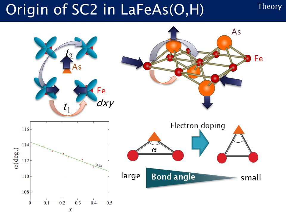 Theory Fe As Fe α large small Bond angle Electron doping t1t1 t2t2 dxy Origin of SC2 in LaFeAs(O,H)