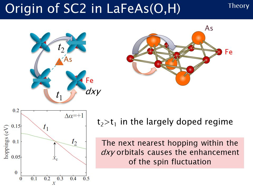 Theory Fe As The next nearest hopping within the dxy orbitals causes the enhancement of the spin fluctuation t 2 >t 1 in the largely doped regime As Fe dxy t1t1 t2t2 Origin of SC2 in LaFeAs(O,H)