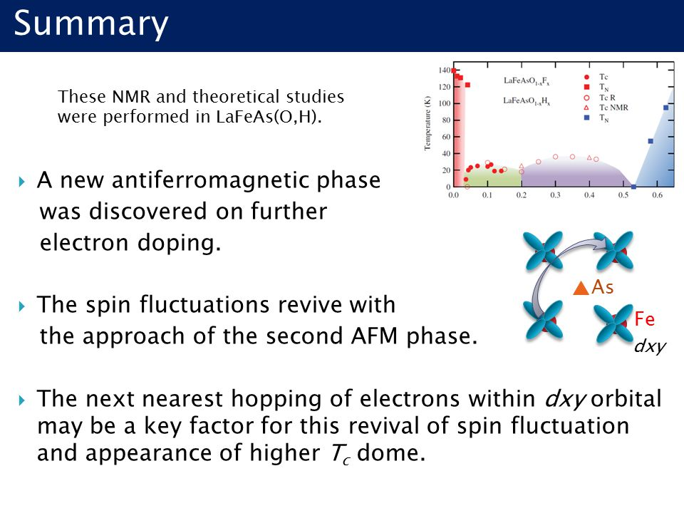 Summary These NMR and theoretical studies were performed in LaFeAs(O,H).  A new antiferromagnetic phase was discovered on further electron doping. 
