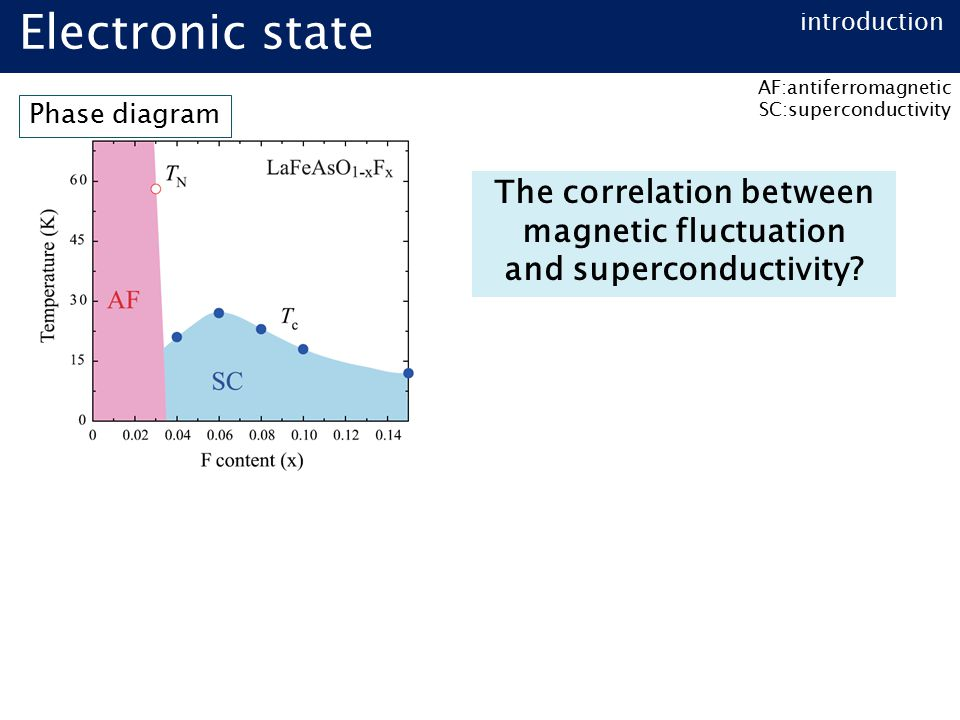 introduction Electronic state Phase diagram The correlation between magnetic fluctuation and superconductivity.