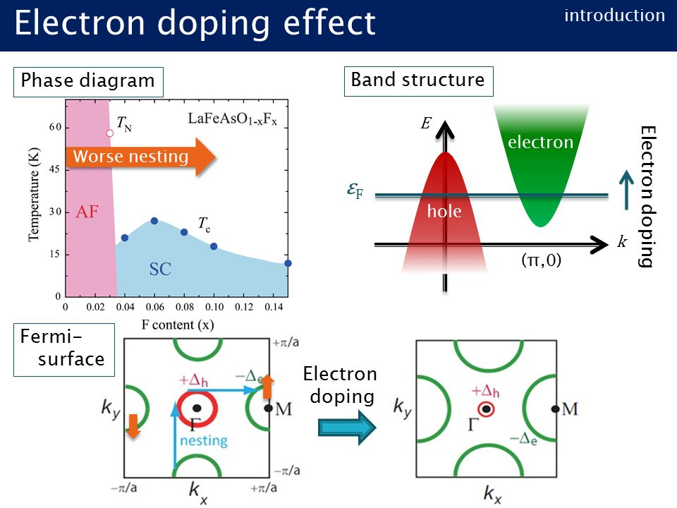 introduction Electron doping effect k electron E Electron doping Electron doping Worse nesting Phase diagram Band structure Fermi- surface (π,0) hole εFεF