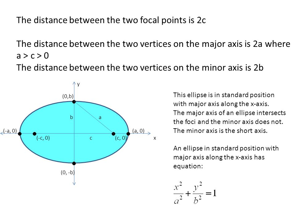 The distance between the two focal points is 2c The distance between the two vertices on the major axis is 2a where a > c > 0 The distance between the two vertices on the minor axis is 2b (0,b) b a (-a, 0) (a, 0) (-c, 0) c (c, 0) x (0, -b) y This ellipse is in standard position with major axis along the x-axis.