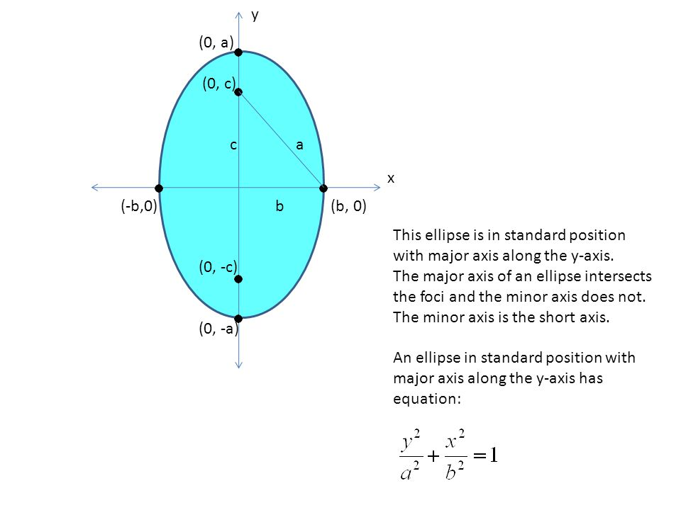 y x (0, a) (0, c) c a (-b,0) b (b, 0) (0, -c) (0, -a) This ellipse is in standard position with major axis along the y-axis.